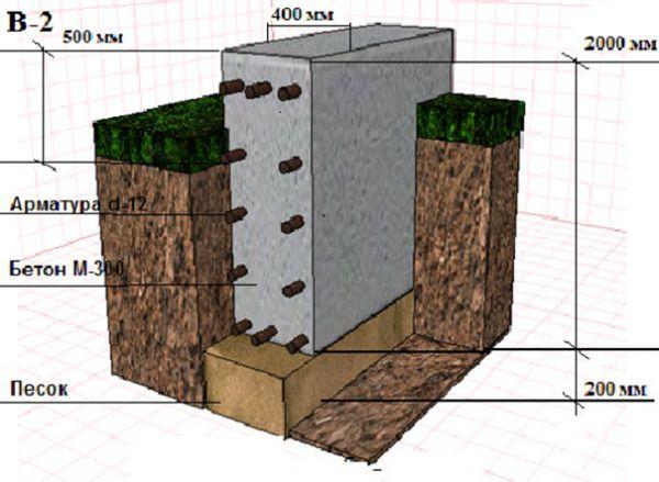 Схема ленточного фундамента глубокого заложения