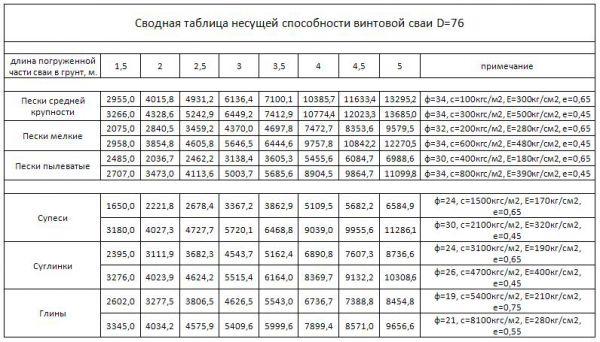 Таблица несущей способности винтовых свай диаметром 76 мм.