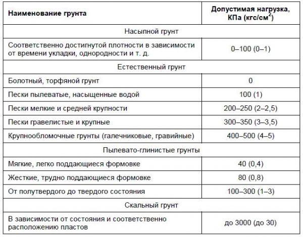 таблица сопротивления разных типов грунтов