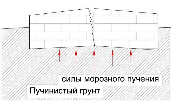 Воздействие пучения грунта на плитный фундамент