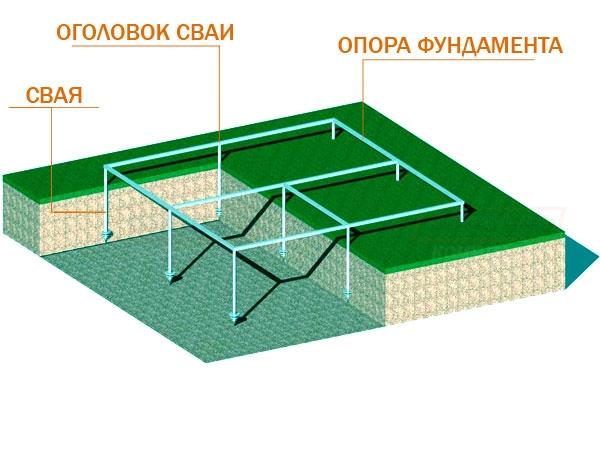 фото свайного фундамента