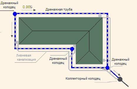 Схема пристенной дренажной системы