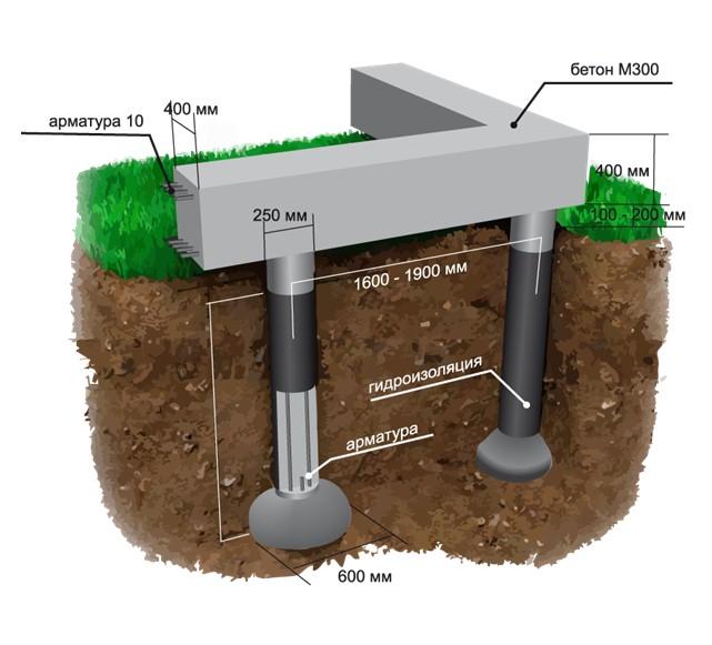 Бетоны тисэ прочность бетона фундамента