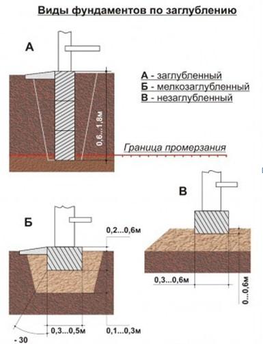 Классификация фундаментов согласно уровню заглубления