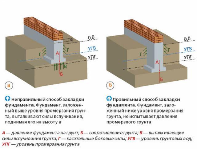 Воздействие сил пучения на фундаменты разной глубины заложения