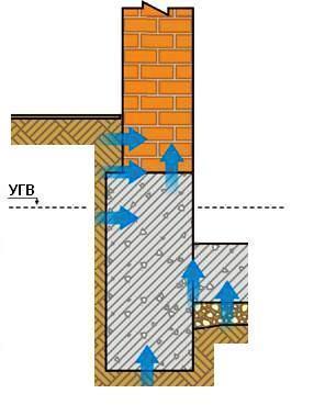 Ленточный фундамент подвального помещения и воздействие на него грунтовых вод