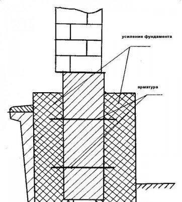 Усиление фундаментов дома