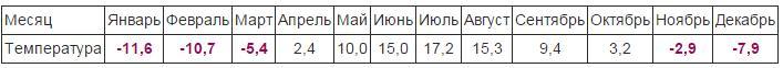 определим расчетную величину ГПГ для Вологды.