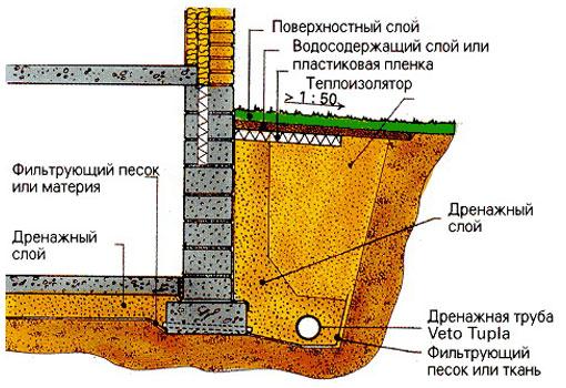 Комплексная защита фундамента от пучения грунта