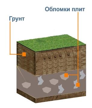 грунте куски плит и строительного мусора