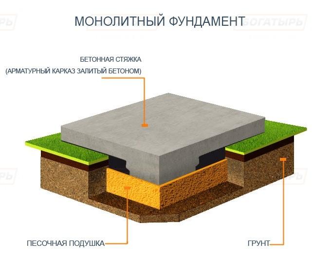марка бетона для парковки