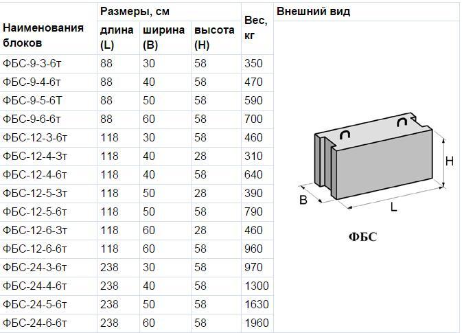 Высота железобетонного блока железобетонный столб покупка