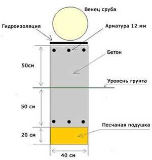 Схема ленточного фундамента под дом из сруба
