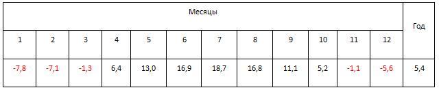 Для Москвы среднемесячные температуры