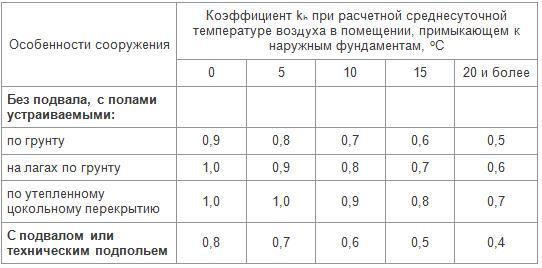 Коэффициенты Kh при разных температурах внутри помещения