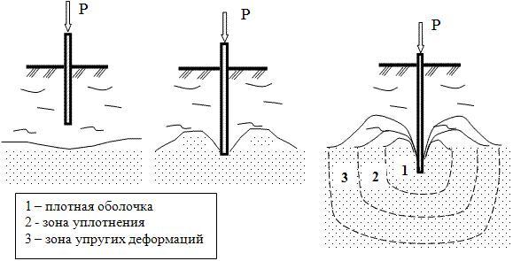 Схема работы сваи в плотном слое почвы