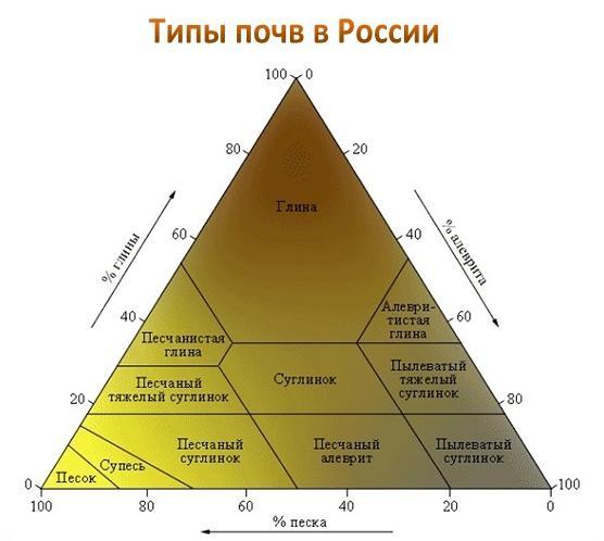 Схема распространения разных видов грунтов на территории России