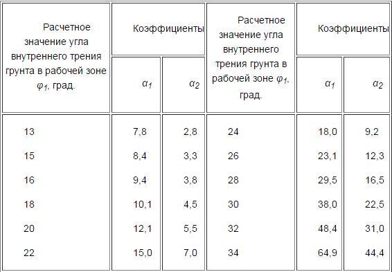 таблица нормативных коэффициентов угла внутреннего трения грунта