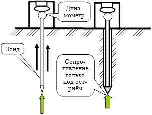 Схема метода зондирования свай