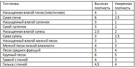 Таблица несущей способности разных видов грунтов