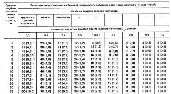 таблица расчетных сопротивлений на боковых стенка свай (Fi)