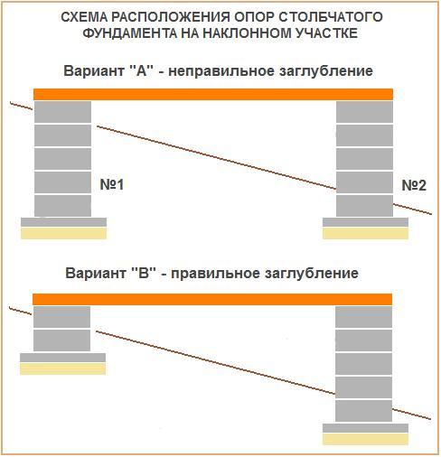 Схема расположения столбчатых опор