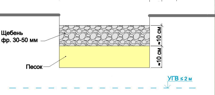 Технология устройства щебеночных покрытийСтроительство
