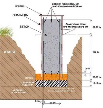 Схема уплотняющей подсыпки под ленточный фундамент