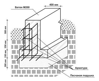 Железобетонный фундаменты тдск завод железобетонных конструкций