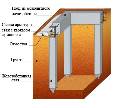 свайный фундамент из железобетонных свай