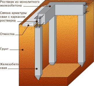 Схема ростверка фундамента из железобетонных свай
