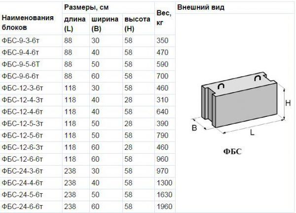 таблица разверов железобетонных ФБС блоков