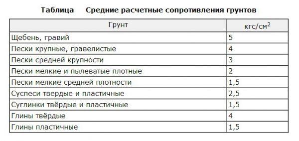 таблица несущей способности разных типов грунтов