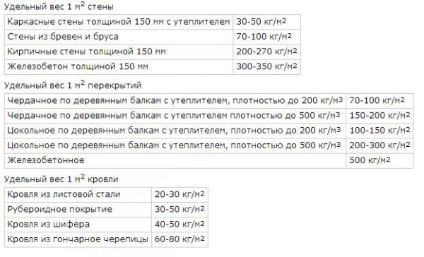 таблица удельного веса составных элементов конструкции дома