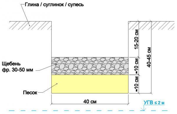 Схему уплотняющей подсыпки под фундамент