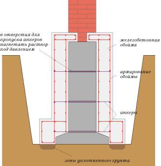 Схема железобетонной обоймы