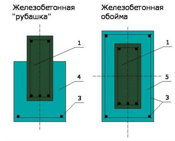 Схема отличий железобетонных обойм и рубашек