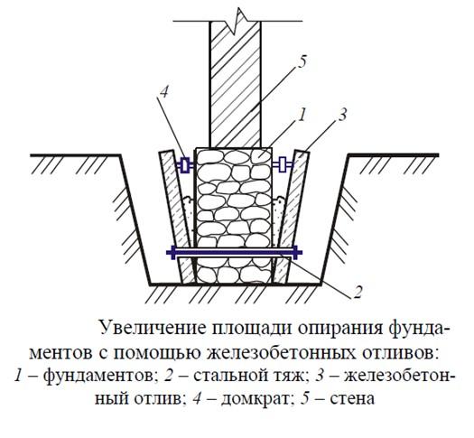 Схема железобетонного отлива