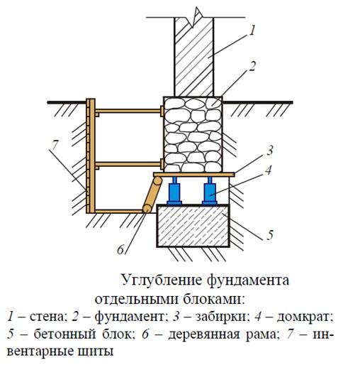 Схема углубления фундамента бетонными блоками