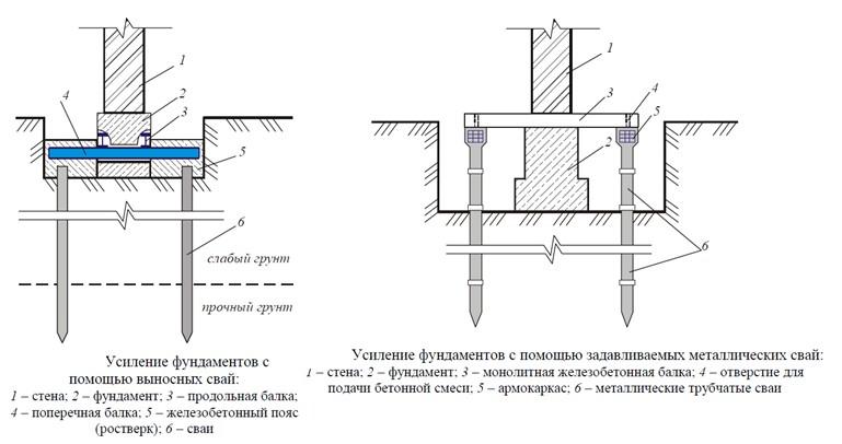 Схема усиления фундамента дополнительными сваями