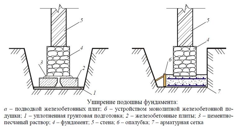 Схему усиления фундамента с помощью подводки и формирования ЖБ плит