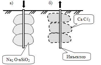 Схема усиления грунта силикатизацией
